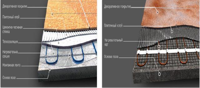 Пирог электрического теплого пола. Применяя кабель стяжка обязательна, применяя нагревательные маты монтаж производится в слой плиточного клея