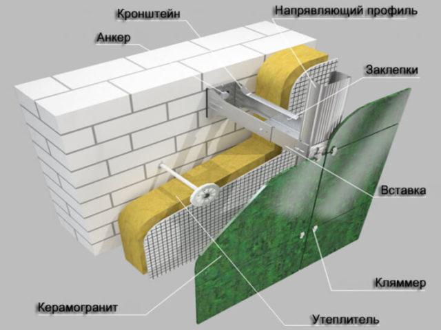 Вентилируемый фасад из керамогранитных плит