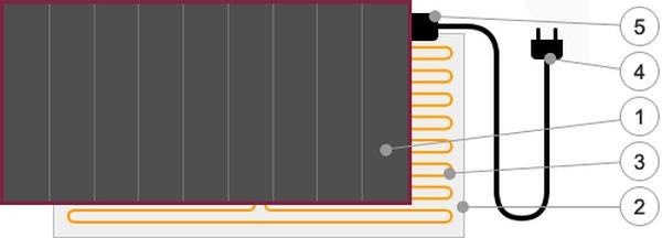 На картинке показана конструкция мобильного теплого пола: 1 - лицевая часть; 2 - подложка; 3 - нагревательный кабель; 4 - провод для подключения к сети 220 В; 5 - короб питания.