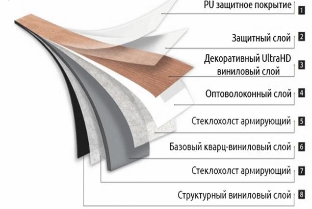Структура винилового ламината