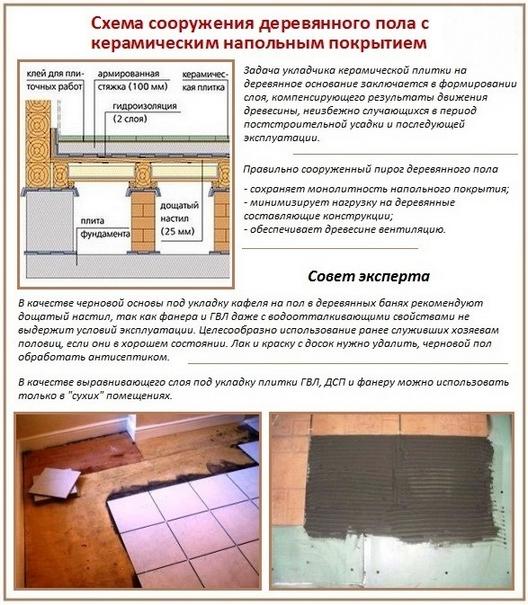 Советы по укреплению основания деревянного пола перед укладкой плитки