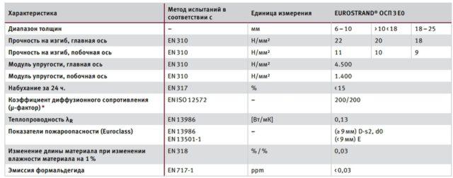 Таблица характеристик OSB-3 с разной толщиной плиты