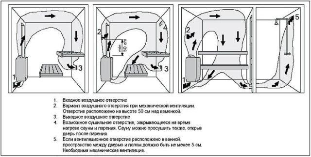 Варианты устройства вентиляции в сауне