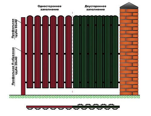 Металлический штакетник можно устанавливать как с одной стороны, чтобы забор «дышал», так и с обеих сторон в виде «елочки»
