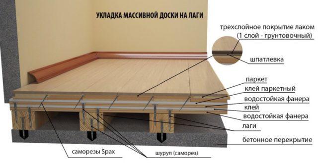 Схема деревянного пола на лагах по бетонному основанию
