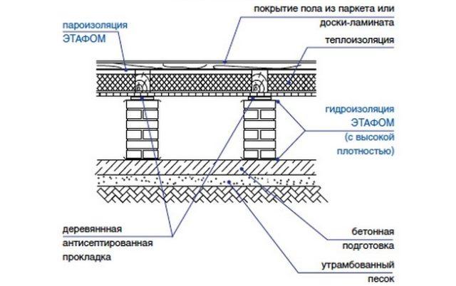 Схема обустройства деревянного пола в частном доме