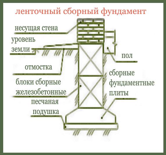 Схема ленточного сборного фундамента