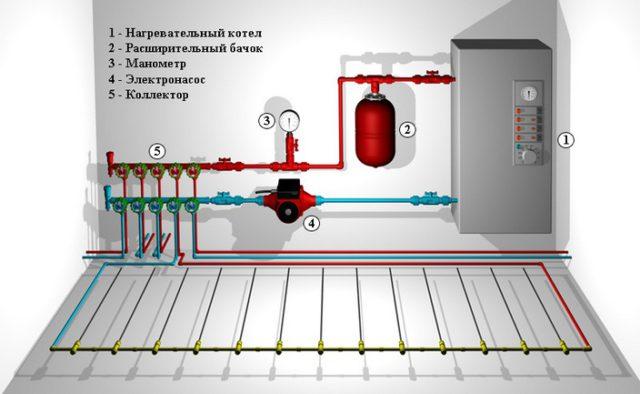 На картинке представлена схема подключения водяного пола к автономной системе отопления.