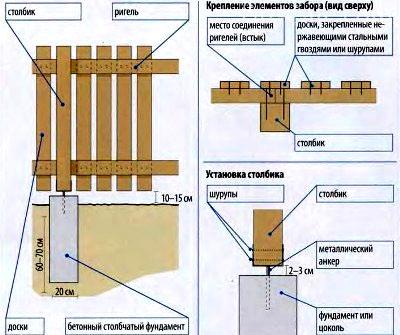 Схема установка забора из металлического штакетника