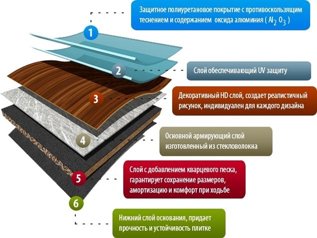 На картинке представлена структура кварцвиниловой плитки