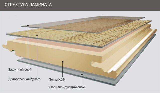 Структура ламината 32 класса