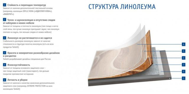 ПВХ линолеум производства Tarkett - описание структуры