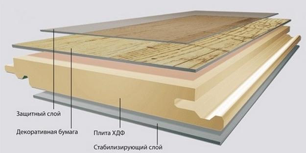 Структура влагостойкого покрытия