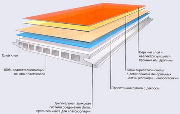 Структура водостойкого покрытия. Главное отличие от влагостойкого ламината - пластиковая основа, которой безразлично влияние влаги