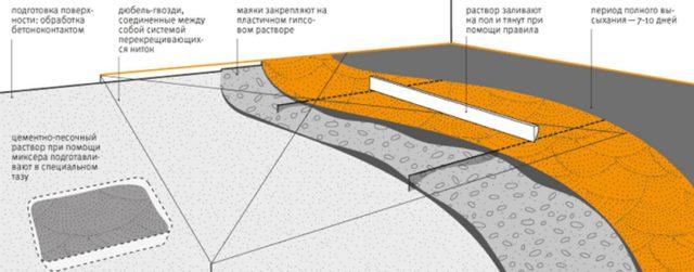 Технология заливки цементно песчаной стяжки пола