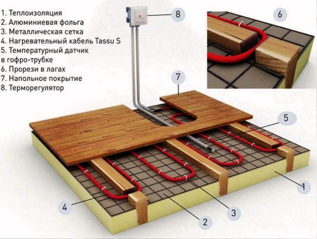 Схема устройства кабельного теплого пола по деревянному основанию: поверх утеплителя, уложенного между лагами, настилается теплоотражающая подложка и монтажная сетка, на которую укладывается кабель