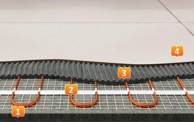 Пирог теплого пола под плитку на основе нагревательных матов: 1 - Выравнивающая черновая стяжка, 2 - Нагревательные маты, 3 - Плиточный клей, 4 - Кафель или керамогранит