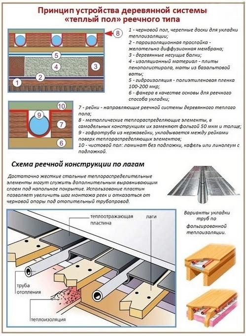 Данная схема позволяет наглядно понять принцип обустройства деревянного пола по лагам для теплого пола на примере водяной системы отопления