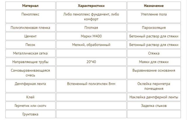 Таблица необходимых материалов и инструментов