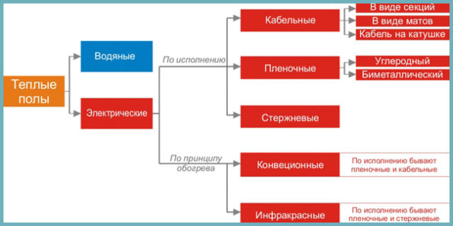 Виды систем теплого напольного отопления