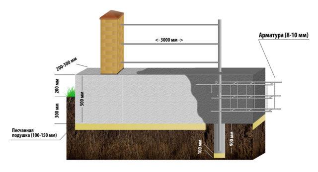 Забор - фундамент