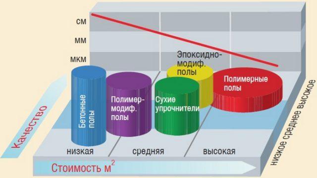 Зависимость стоимости квадратного метра промышленного пола от качества и его толщины