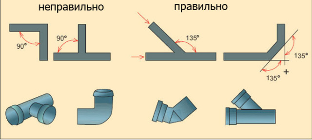 Методы прочистки засоров в трубах