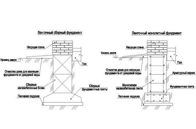 Конструкция фундаментов