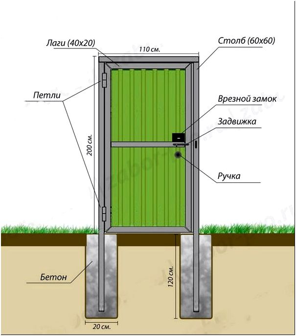 Схема калитки из профнастила с основными размерами (расположение замка).
