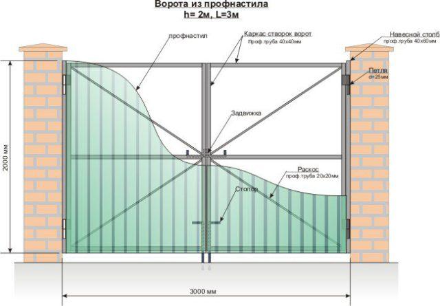 Схема обшивки ворот из профнастила на профтрубы