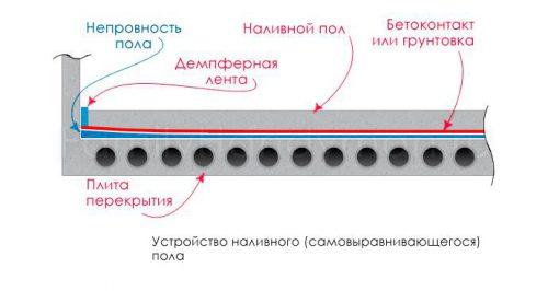 На картинке представлено устройство наливного пола
