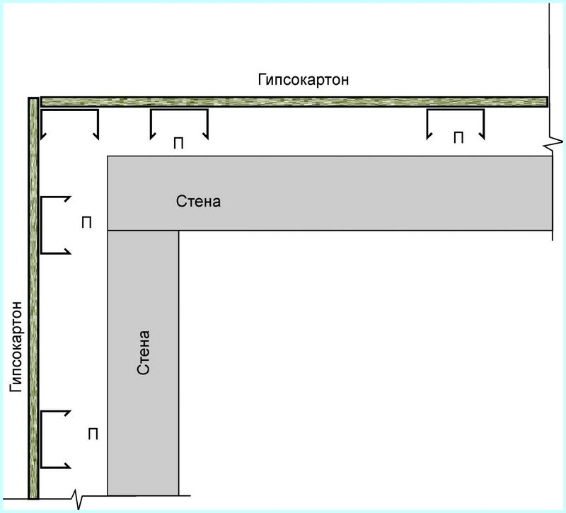 План монтажа гипсокартона на внешний угол