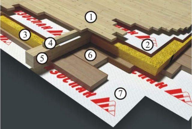 Пирог деревянного пола: 1 - чистовой пол; 2 - пароизоляция Изоспан В; 3 - утеплитель; 4 - контррейка; 5 - лага; 6 - гидроизоляция.