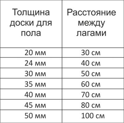 Расстояние между лагами в зависимости от толщины половой доски