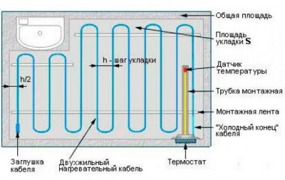 Теплые электрические полы – виды систем, характеристики, особенности монтажа