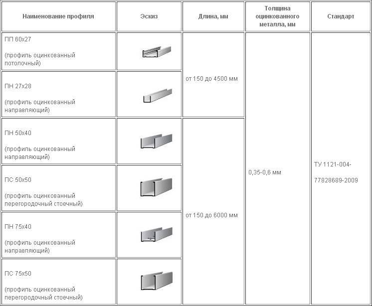 Оптимальная толщина профиля для создания качественной конструкции должна быть не менее 0,55 мм