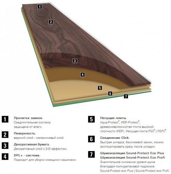 Вся правда о влагостойком ламинате – обзор изделия, его характеристики, правила выбора и укладки