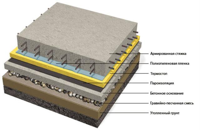 Схема классического бетонного основания под любой напольный материал