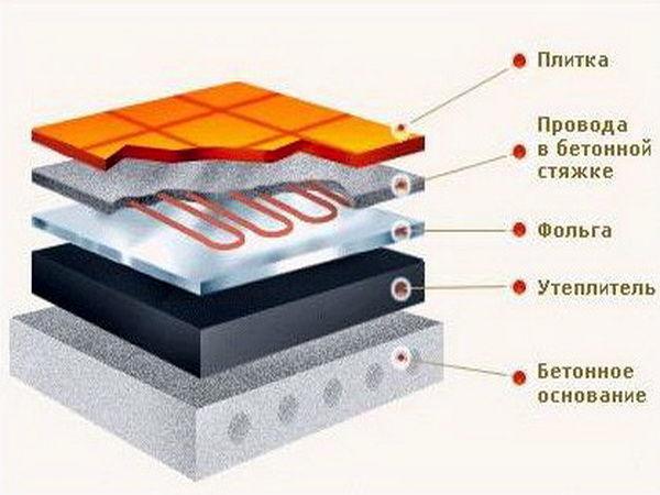 Чтобы не подогревать потолок соседям, позаботьтесь о применении фольгированного утеплителя, который будет возвращать тепло от нагревательных элементов вверх.