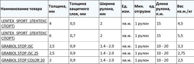 Таблица хорошо иллюстрирующая зависимость веса линолеума от его толщины