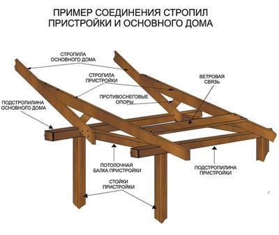 Схема каркасной пристройки