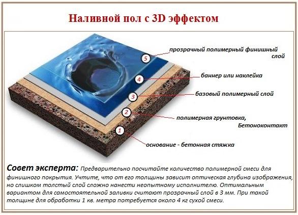 Структура наливного 3д пола