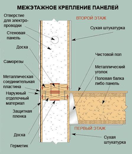 Межэтажное крепление панелей