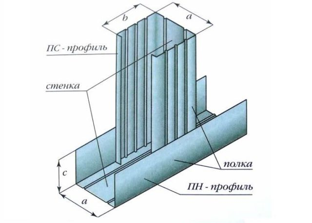 Размеры металлического профиля