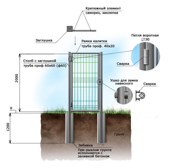 Схема установки металлической калитки