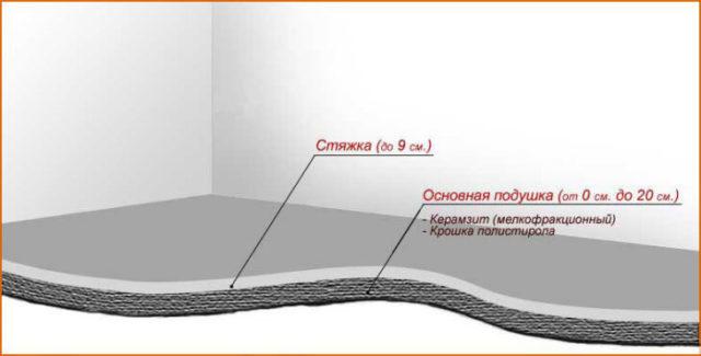 Первый этап устройства пола на балконе – это заливка стяжки
