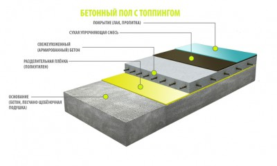 Пирог бетонного пола с топпингом