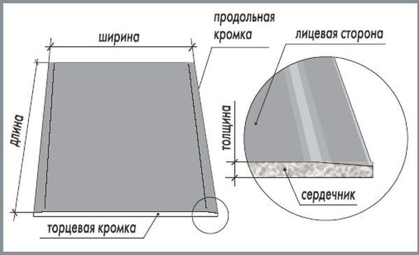 Обзор гипсокартона