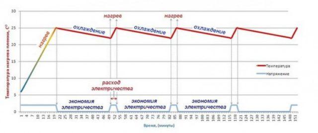 График нагрева инфракрасной пленки и расхода электричесва