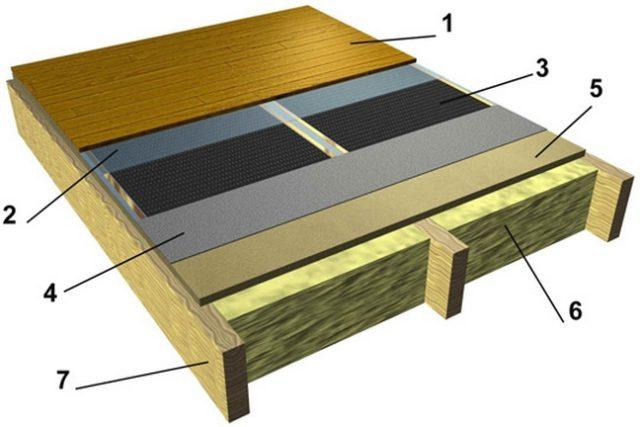 Конструкция теплого пола с нагревательной пленкой на деревянном основании: 1 - напольное покрытие (ламинат), 2 - PE пленка, 3 - ик пленка, 4 - пробковая подложка, 5 - основа пола (фанера, OSB, ГВЛ и др.), 6 - утеплитель, 7 - лаги